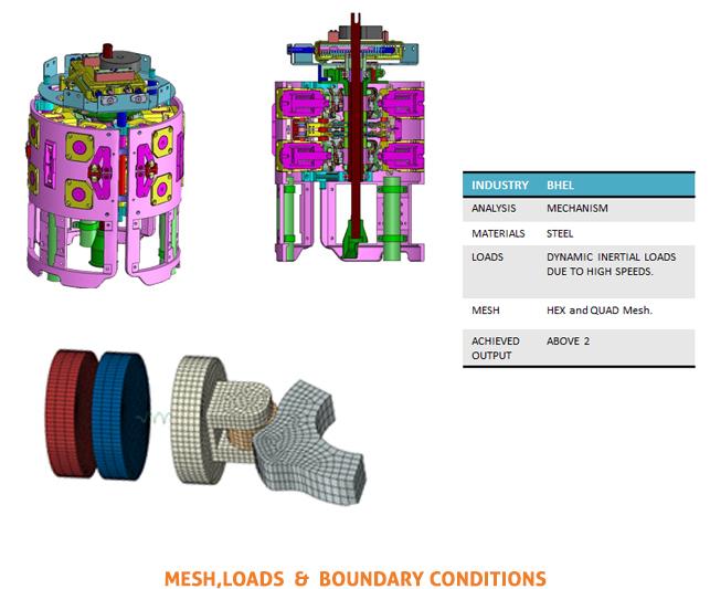 Kinetics (Mechanism)